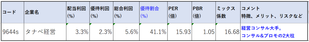9644-タナベ経営-株価指標2