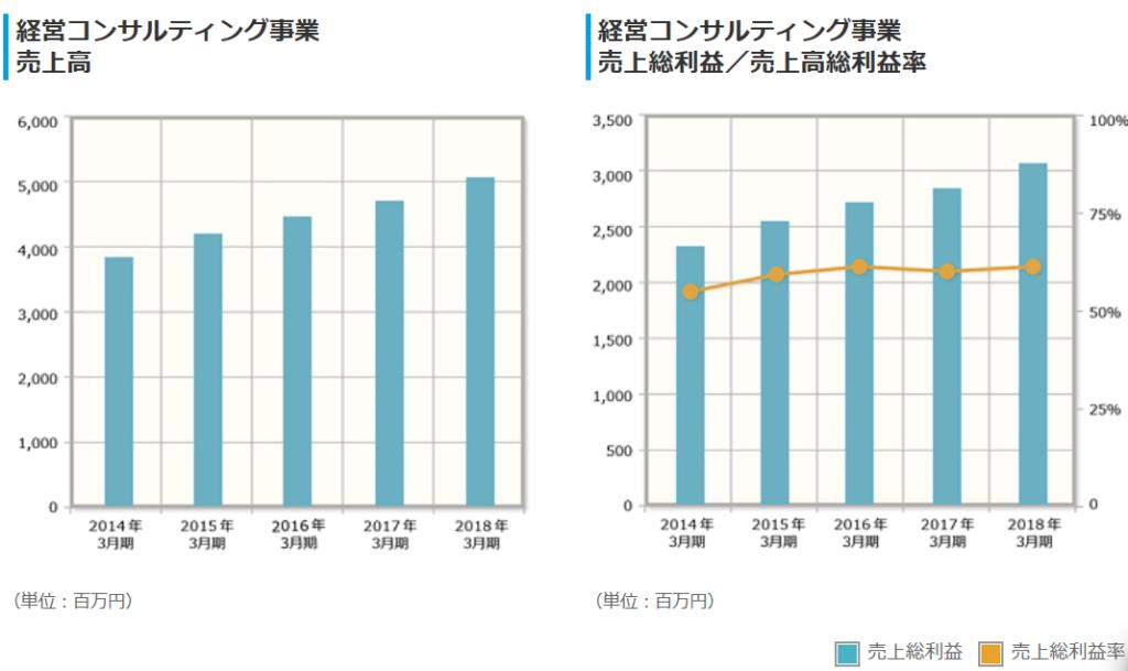 9644-タナベ経営-経営コンサル売上高・利益
