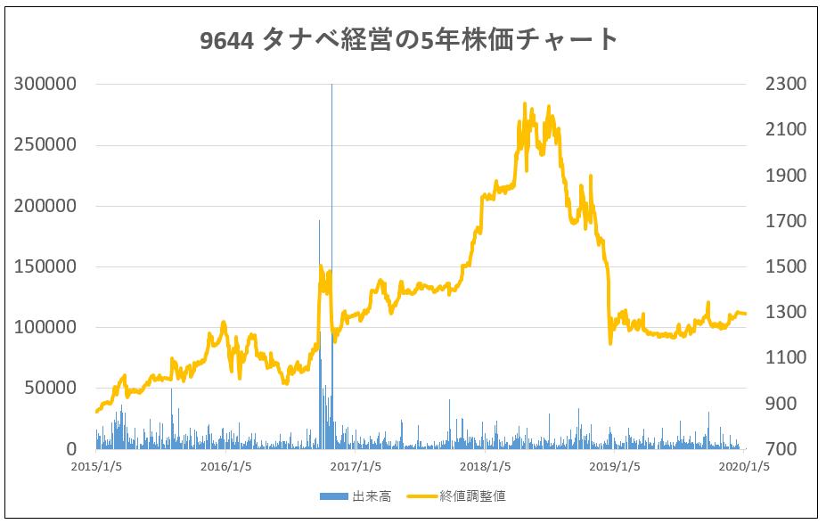9644-タナベ経営-5年株価チャート