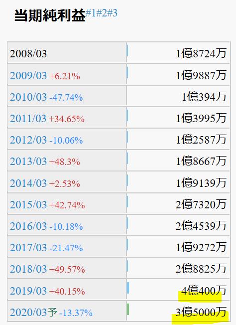 9780-ハリマビステム-過去10年当期利益