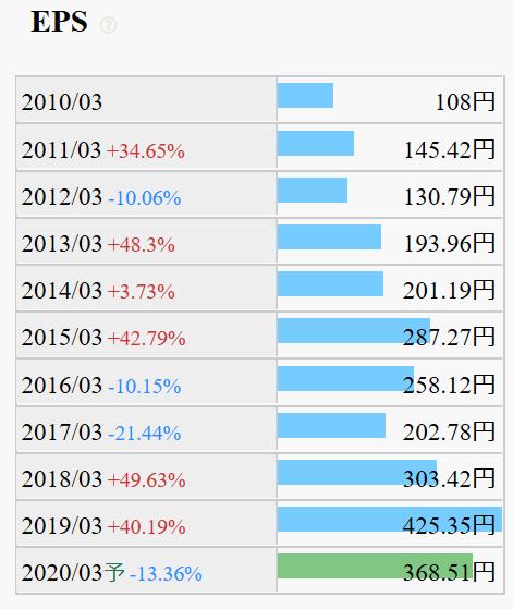 9780-ハリマビステム-過去10年EPS