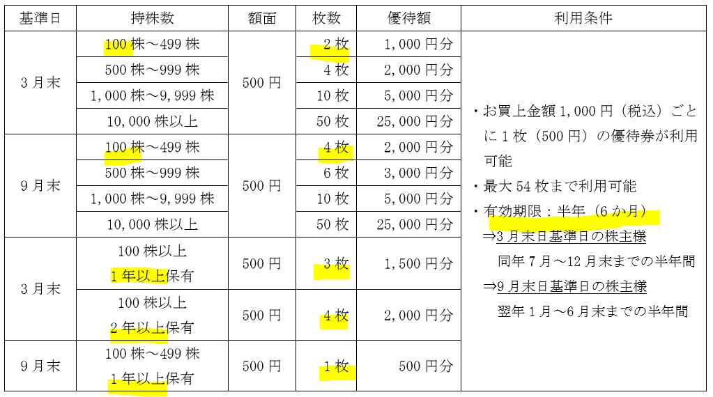 9831-ヤマダ電機-株主優待