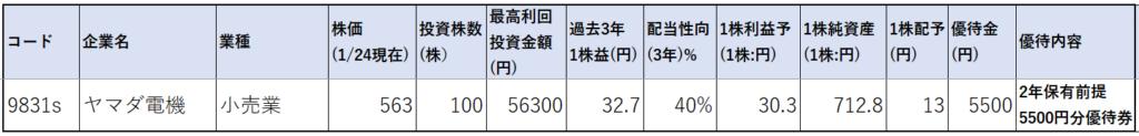 9831-ヤマダ電機-株価指標1