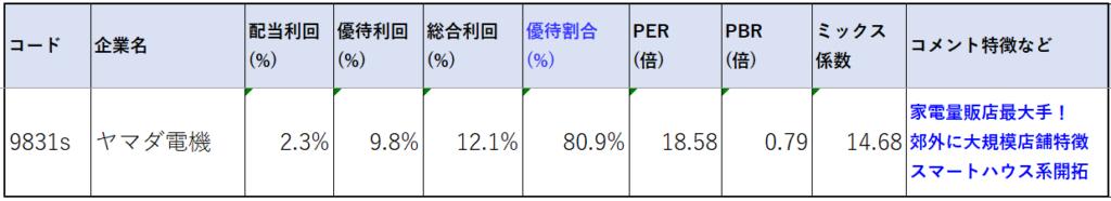 9831-ヤマダ電機-株価指標2