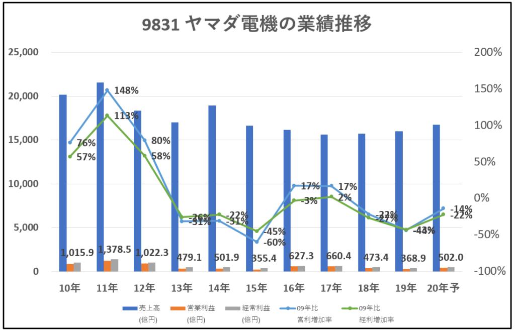 9831-ヤマダ電機-業績推移-グラフ