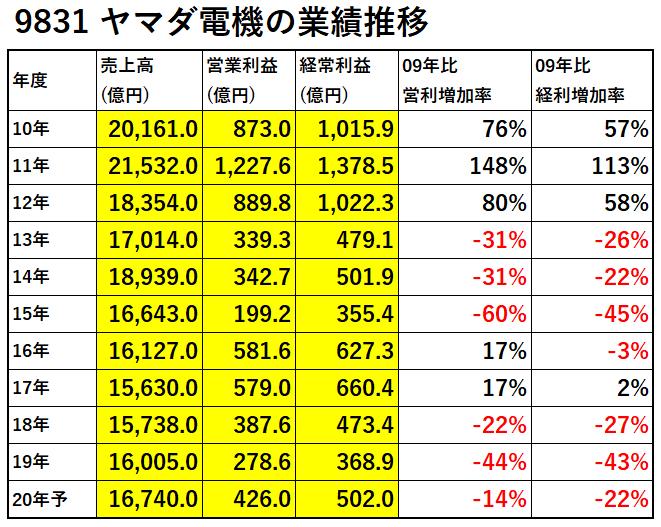 9831-ヤマダ電機-業績推移-表
