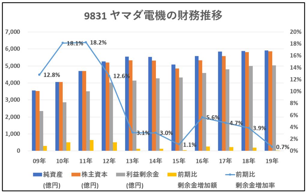 9831-ヤマダ電機-財務推移-グラフ
