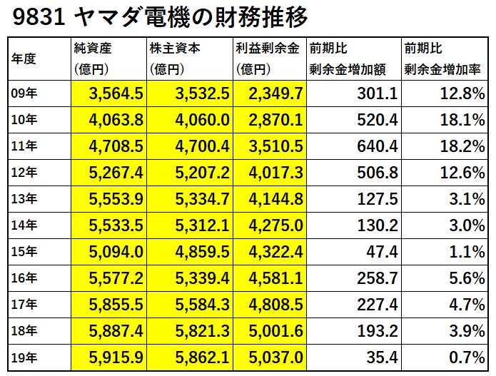 9831-ヤマダ電機-財務推移-表