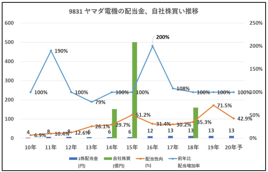 9831-ヤマダ電機-配当金、自社株買い推移-グラフ