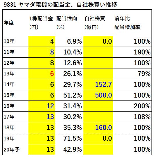 9831-ヤマダ電機-配当金、自社株買い推移-表