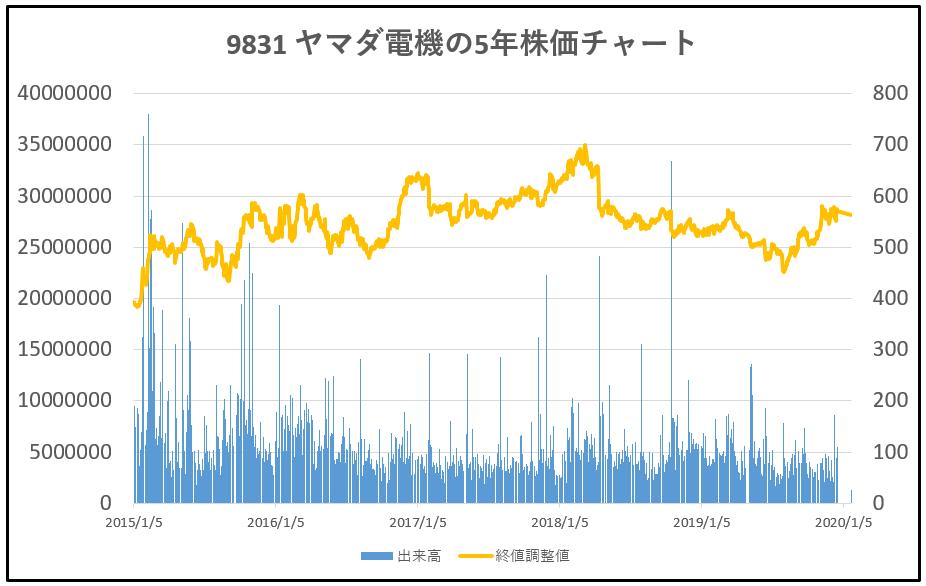 9831-ヤマダ電機-5年株価チャート