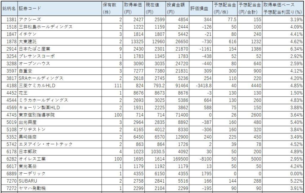 ネオモバ-高配当株-2020.1-PF1