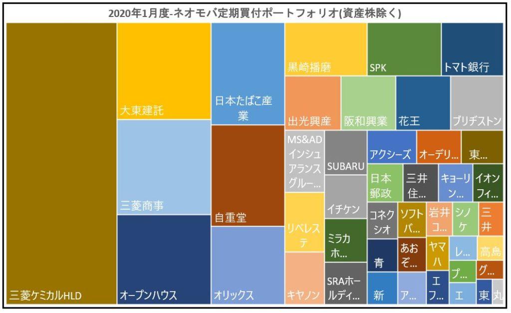 ネオモバ-高配当株PF-2020.1-グラフ-資産株除く