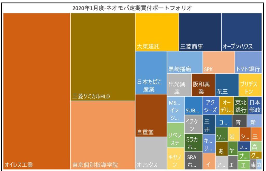 ネオモバ-高配当株PF-2020.1-グラフ