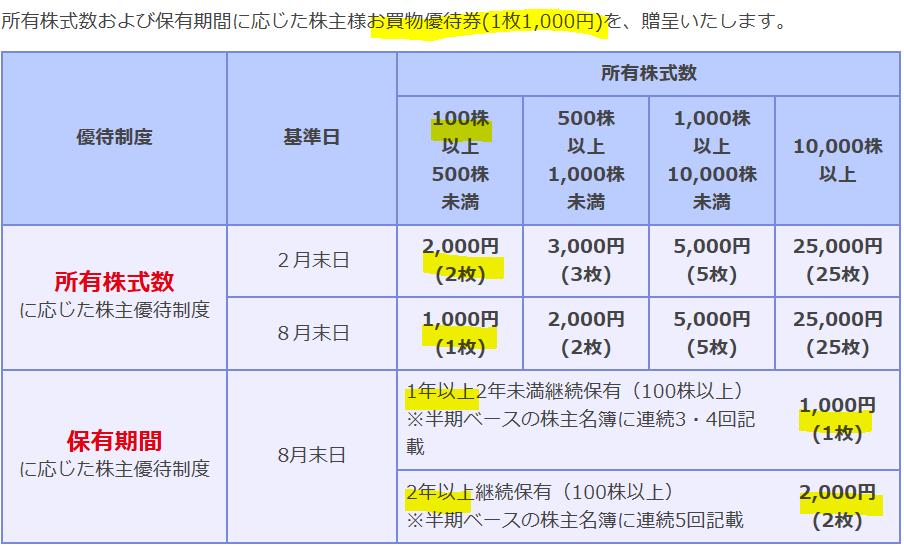 3048-ビックカメラ-株主優待券2