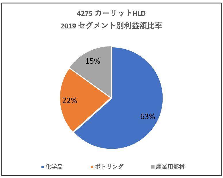 4275-カーリットHLD-セグメント別利益高-グラフ