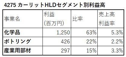 4275-カーリットHLD-セグメント別利益高-表