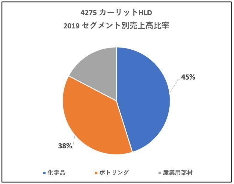 4275-カーリットHLD-セグメント別売上高-グラフ