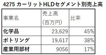 4275-カーリットHLD-セグメント別売上高-表