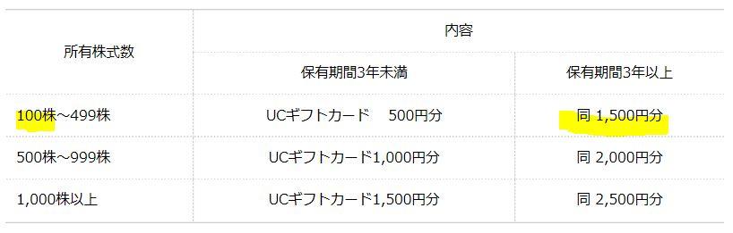 4275-カーリットHLD-株主優待