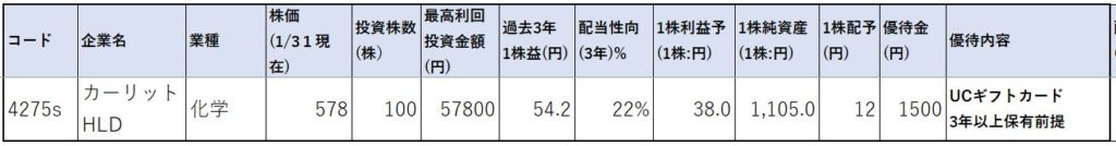 4275-カーリットHLD-株価指標1