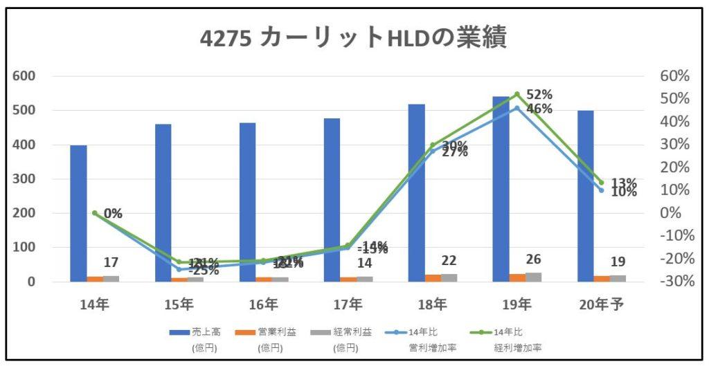 4275-カーリットHLD-業績-グラフ