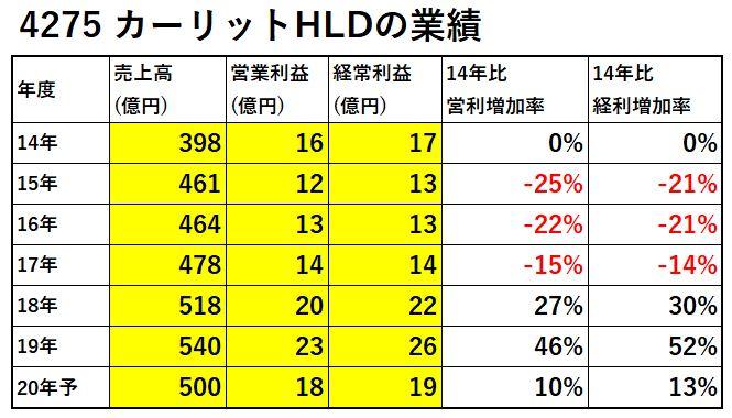 4275-カーリットHLD-業績-表