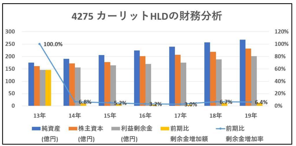 4275-カーリットHLD-財務分析-グラフ