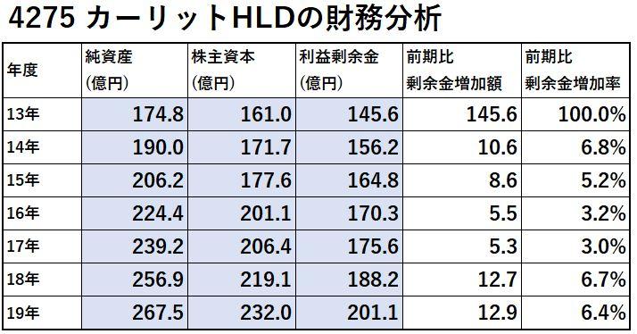 4275-カーリットHLD-財務分析-表