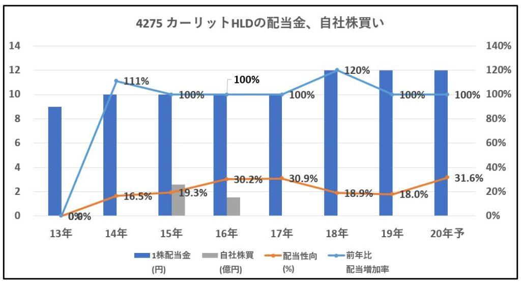 4275-カーリットHLD-配当金、自社株買い-グラフ