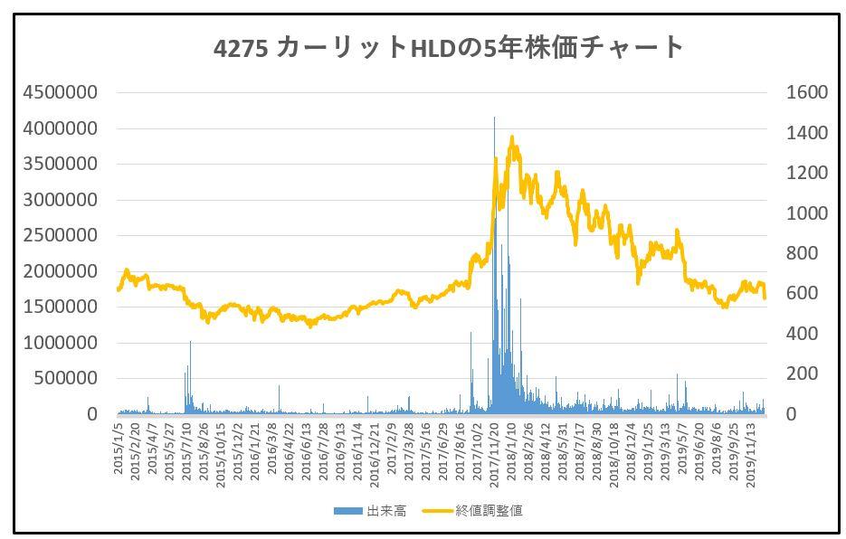 4275-カーリットHLD-5年株価チャート