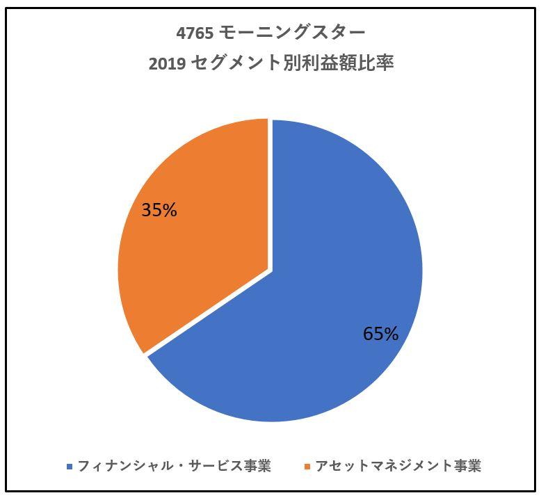 4765-モーニングスター-セグメント別利益額-グラフ