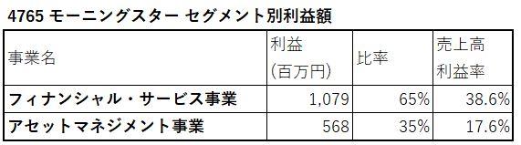 4765-モーニングスター-セグメント別利益額-表
