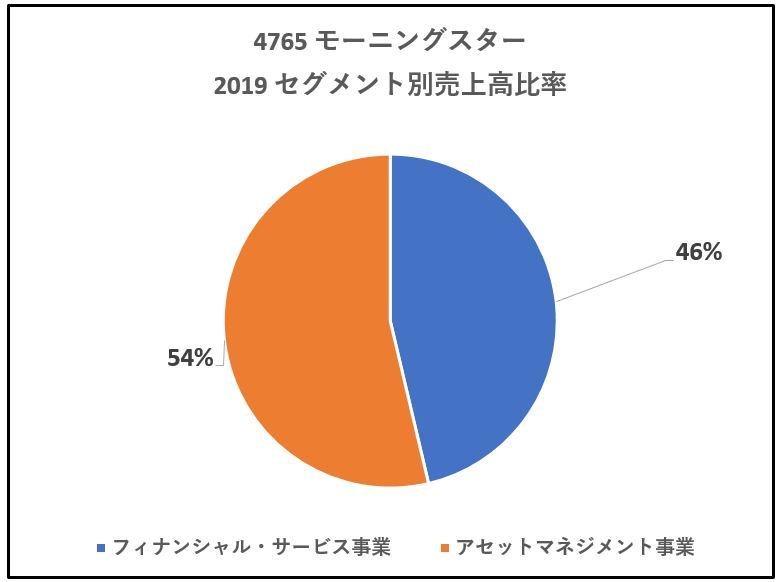 4765-モーニングスター-セグメント別売上高-グラフ