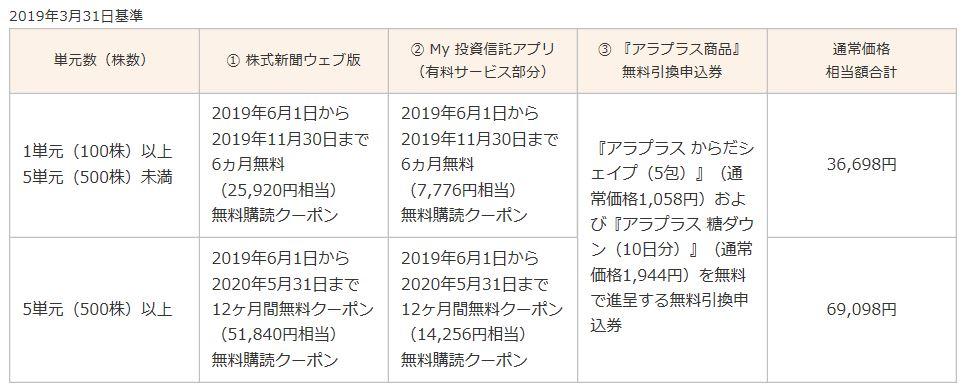 4765-モーニングスター-株主優待