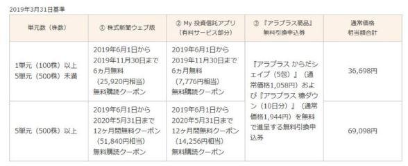 4765-モーニングスター-株主優待2