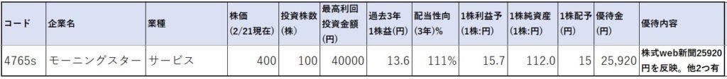 4765-モーニングスター-株価指標1