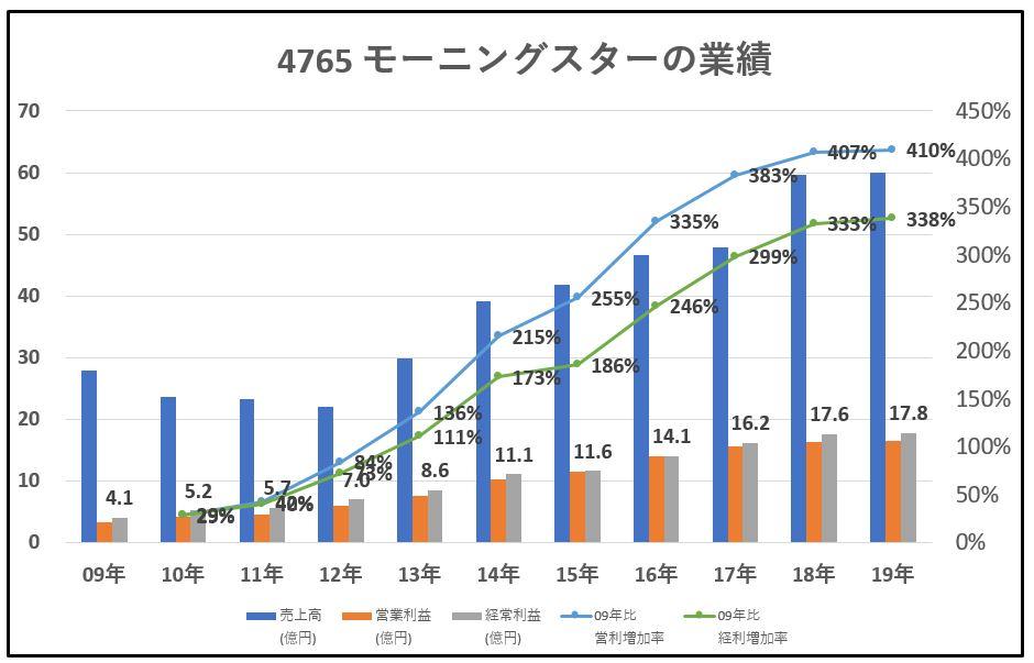 4765-モーニングスター-業績-グラフ