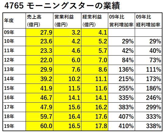 4765-モーニングスター-業績-表