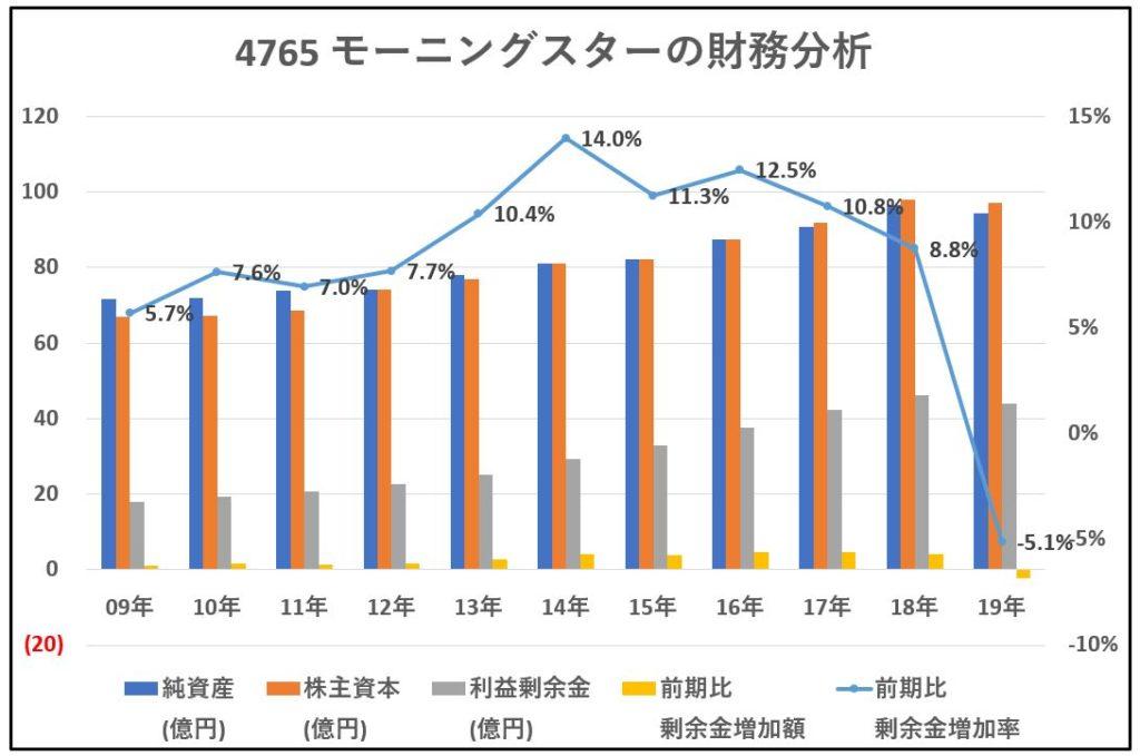 4765-モーニングスター-財務分析-グラフ