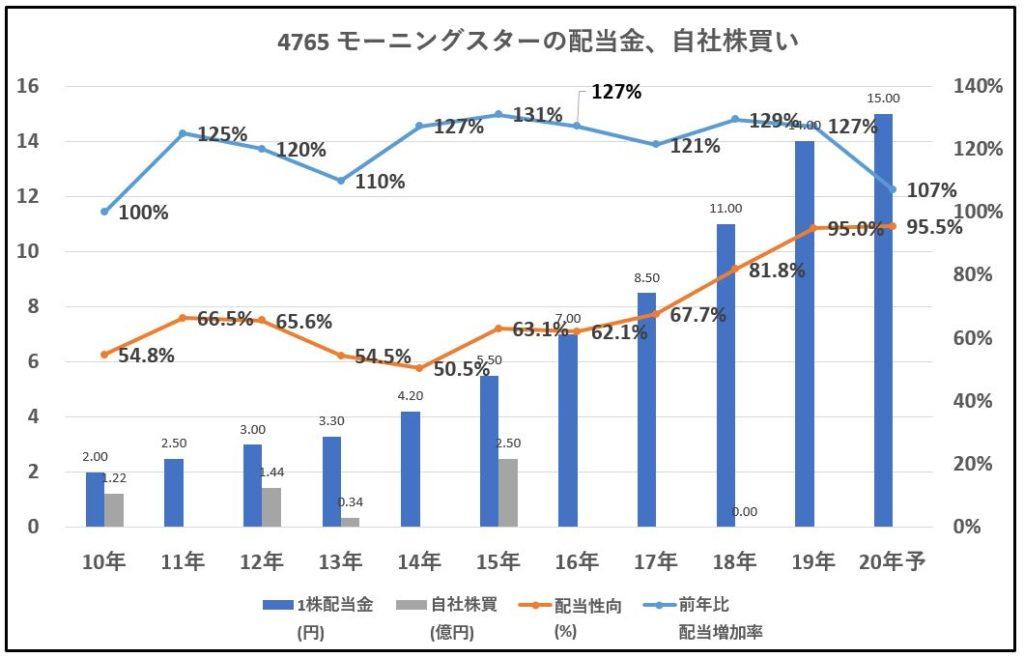 4765-モーニングスター-配当金、自社株買い-グラフ