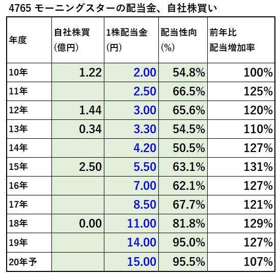 4765-モーニングスター-配当金、自社株買い-表