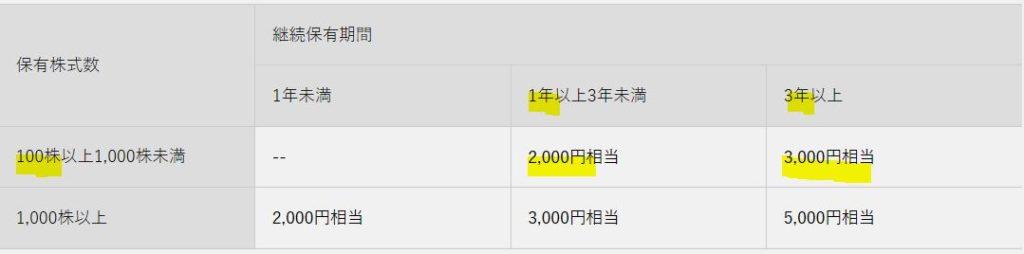 5301-東海カーボン-株主優待