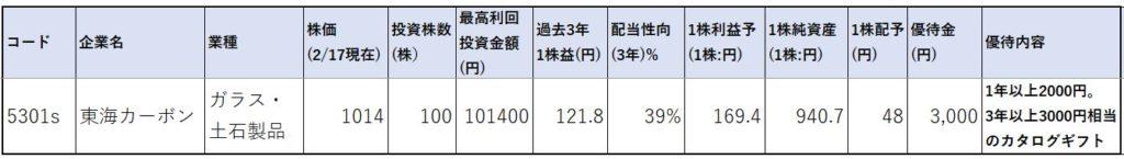 5301-東海カーボン-株価指標1