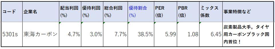 5301-東海カーボン-株価指標2