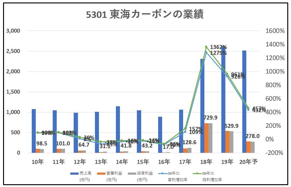 5301-東海カーボン-業績-グラフ