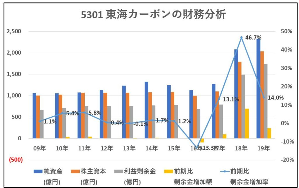 5301-東海カーボン-財務分析-グラフ