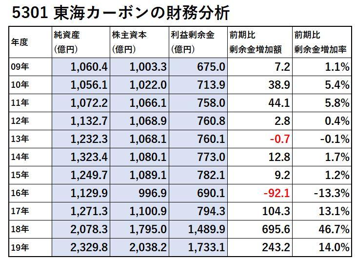 5301-東海カーボン-財務分析-表