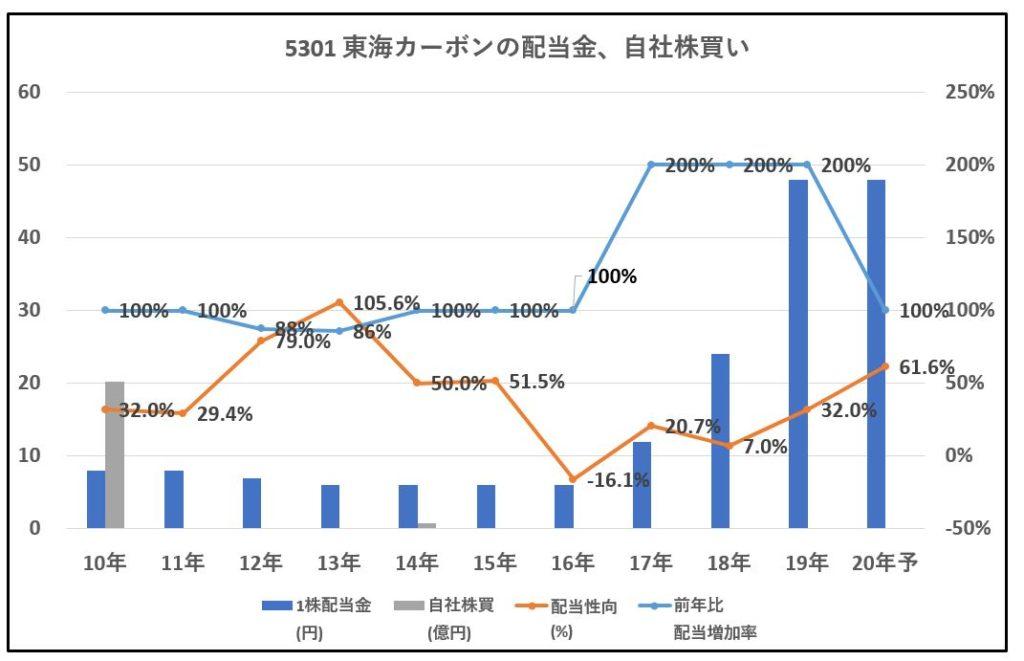 5301-東海カーボン-配当金、自社株買い-グラフ