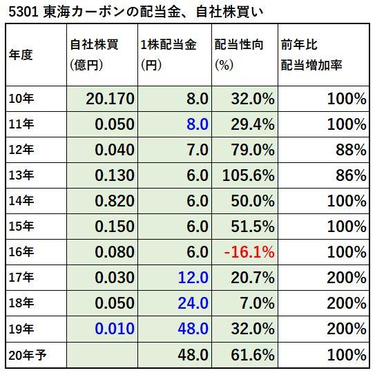 5301-東海カーボン-配当金、自社株買い-表